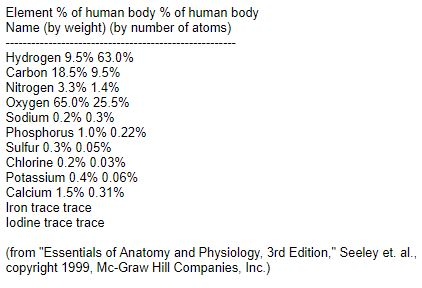 elements in human body